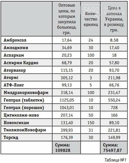 Больницы Каменского переплачивают за медикаменты, фото-1
