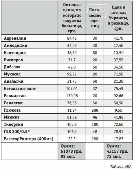 Больницы Каменского переплачивают за медикаменты, фото-2