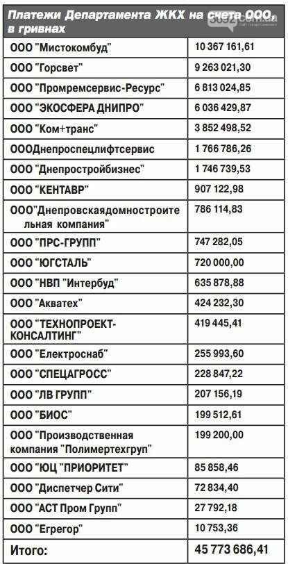 За полгода департамент ЖКХ Каменского потратил 125 миллионов, фото-3