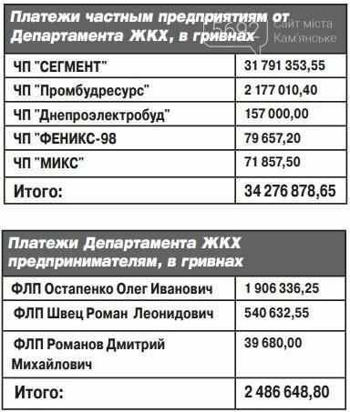 За полгода департамент ЖКХ Каменского потратил 125 миллионов, фото-1