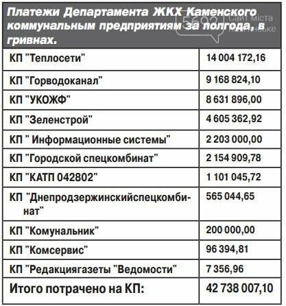 За полгода департамент ЖКХ Каменского потратил 125 миллионов, фото-2