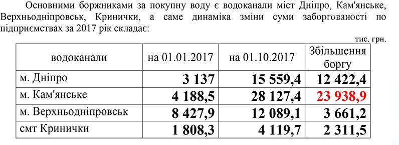 """Из-за долгов перед """"Аульским водоводом"""" Каменское может остаться без воды , фото-2"""