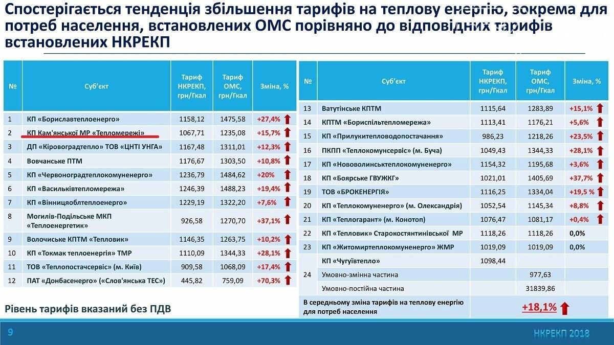 Нацкомиссия выявила: власти Каменского завышают тарифы на тепло для населения, фото-1
