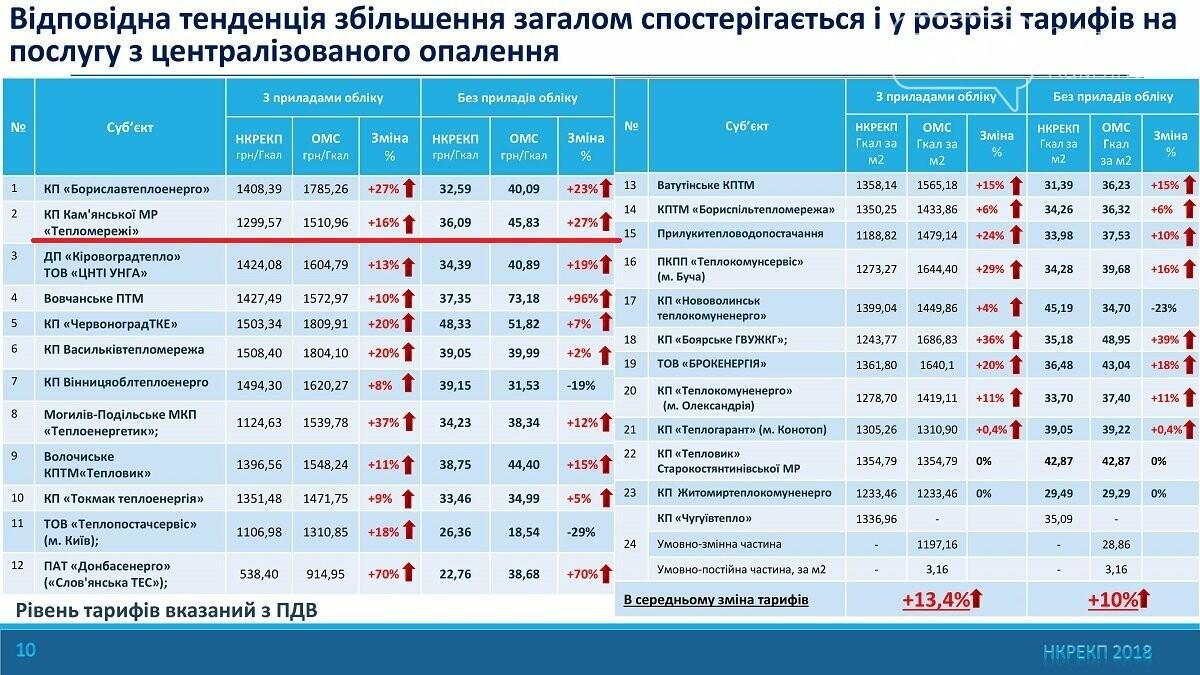 Нацкомиссия выявила: власти Каменского завышают тарифы на тепло для населения, фото-2