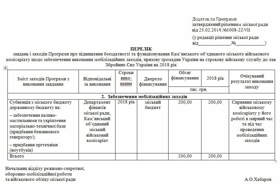Каменскому военкомату выделят 200 тысяч гривен, фото-1
