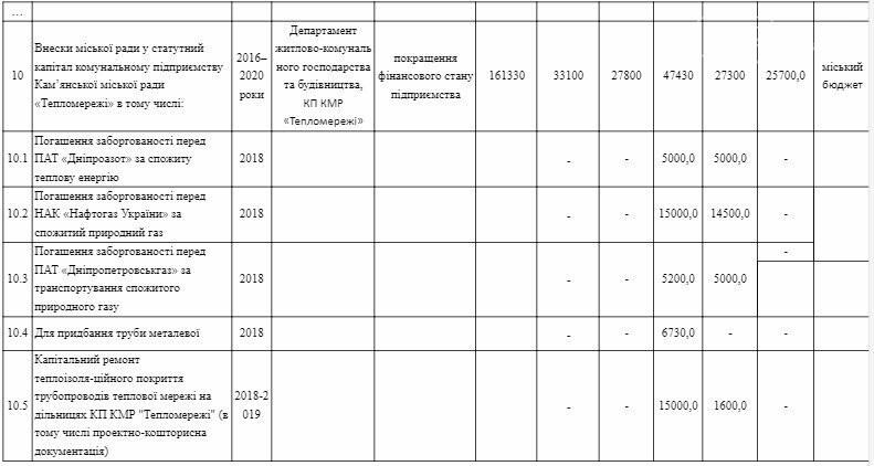 """Депутаты Каменского не утвердили программу развития """"Теплосетей"""", фото-2"""