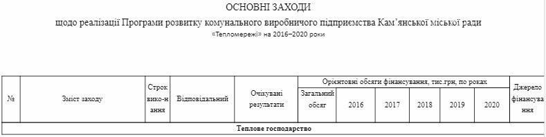 """Депутаты Каменского не утвердили программу развития """"Теплосетей"""", фото-1"""