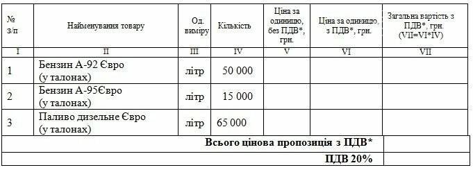 """Каменской """"Горводоканал"""" закупит топлива на 4 миллиона гривен, фото-1"""