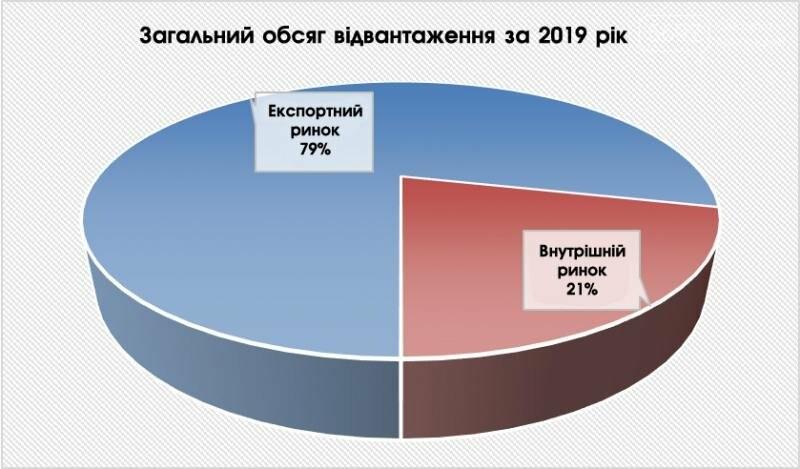 В 2019 году 79% продукции ДМК ушло на экспорт, фото-1