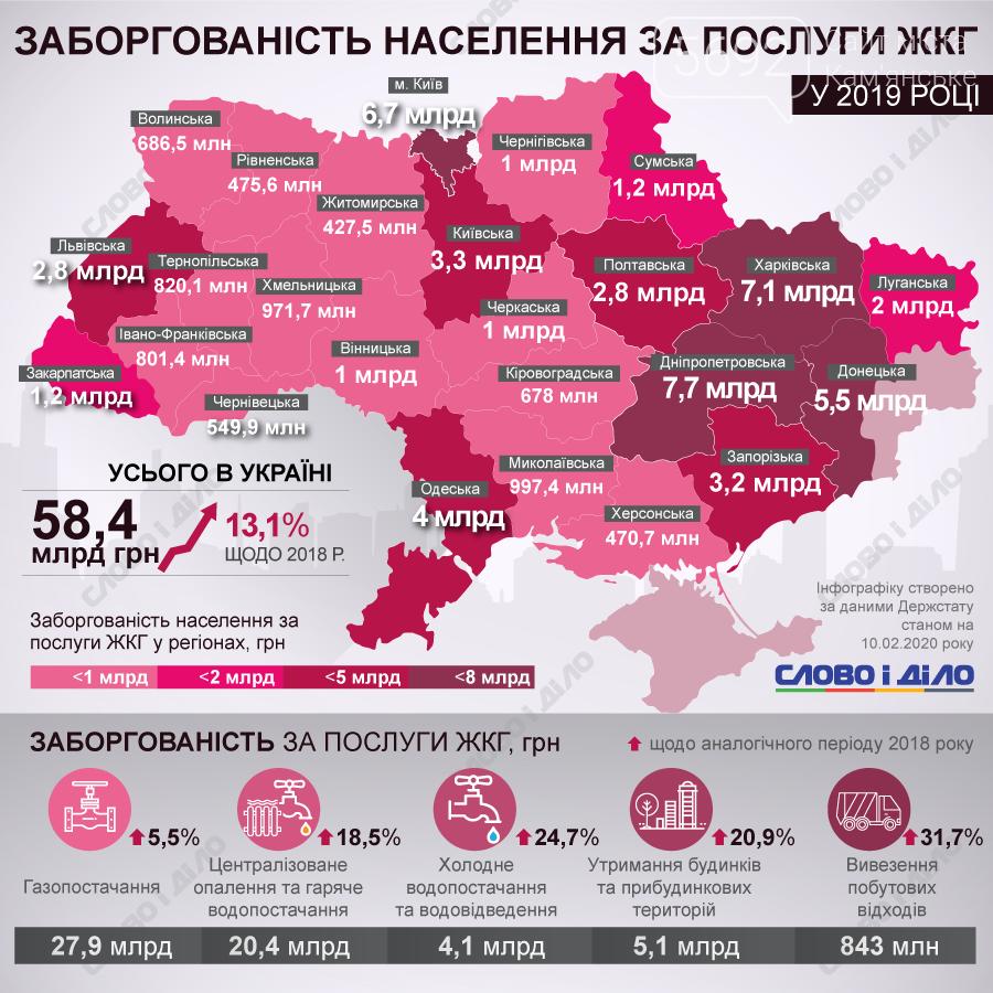 Днепропетровская область - лидер по долгам за коммуналку, фото-1