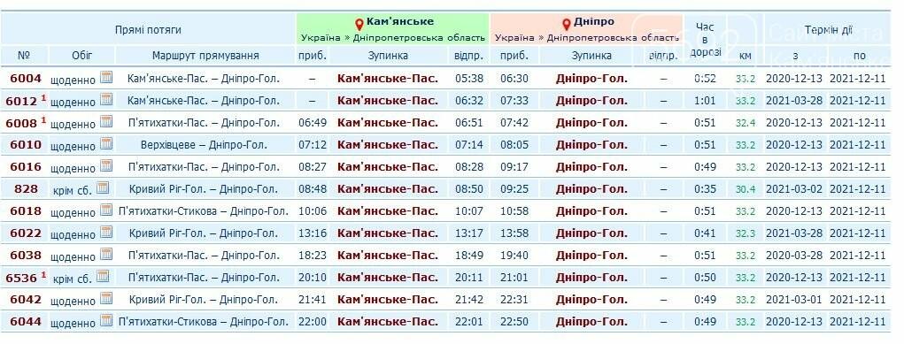 Расписание электричек Каменское-Днепр: актуальные изменения на май, фото-1