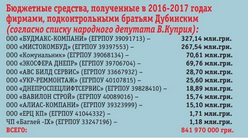 В списке подозреваемых коммунальные предприятия Каменского, фото-2