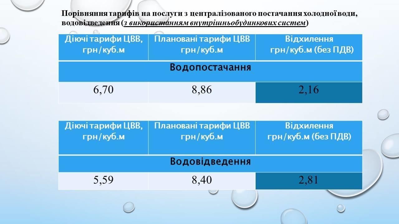 76 человек обсудили тарифы на воду в Каменском, фото-5