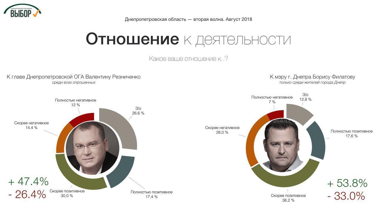 Поддержка консервативных партий в Днепропетровской области еще возросла, - социологи , фото-1