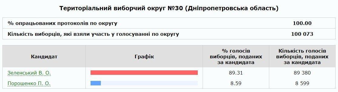 Выборы президента Украины – 2019: за кого проголосовали каменчане, фото-1
