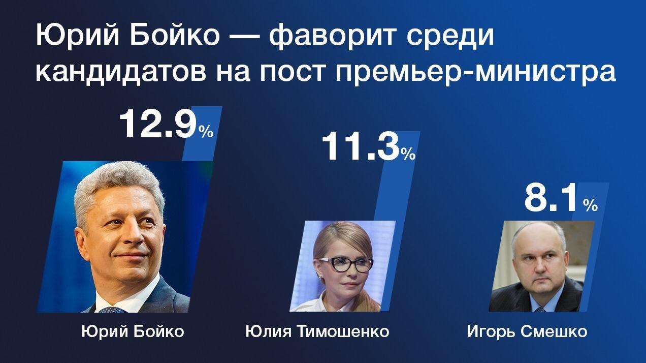 Юрий Бойко среди основных лидеров симпатий украинцев на пост будущего премьера, фото-1