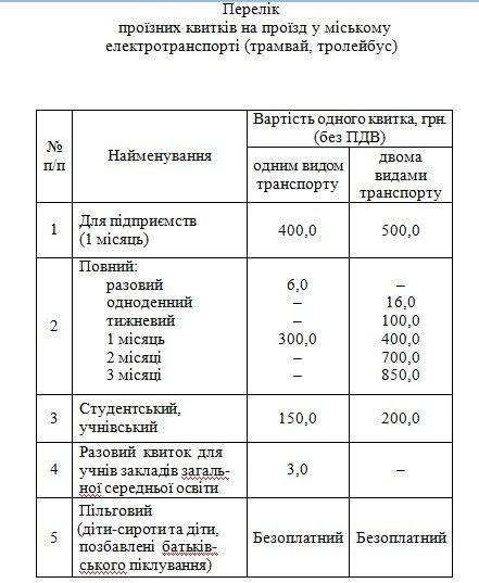 В Днепре с 3 августа повысится стоимость проезда в трамваях, троллейбусах и метро, фото-1
