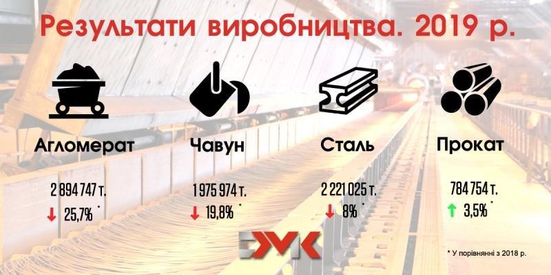 ДМК сократил выпуск товарной продукции на 14,8%, фото-1