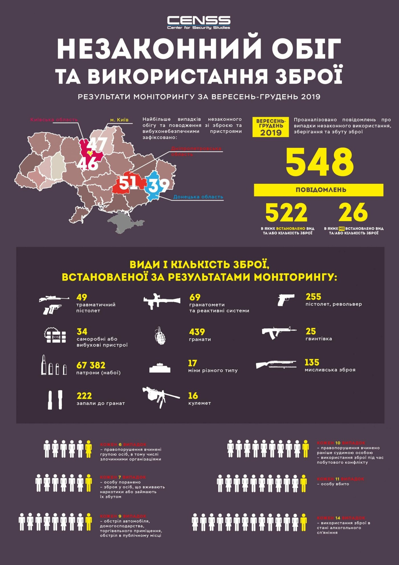 Днепропетровщина стала лидером по использованию нелегального оружия, фото-1
