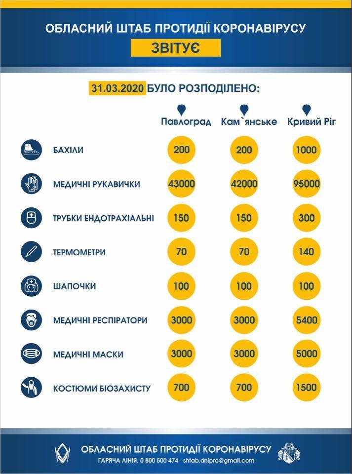 Медики Каменского получили помощь из Киева, фото-1