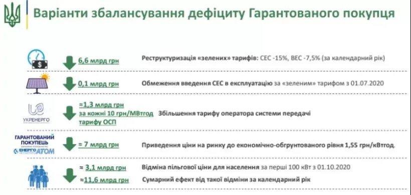 В Украине хотят отменить льготный тариф на электричество, фото-1