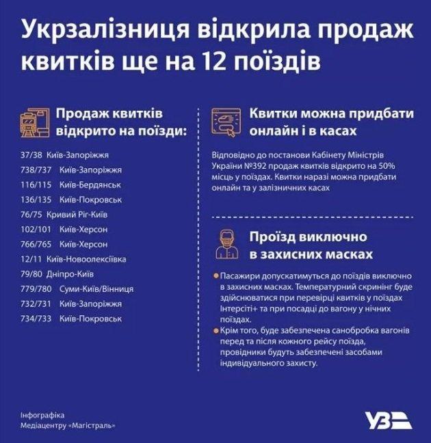 """""""Укрзализныця"""" начала продажу билетов еще по 12 направлениям, фото-1"""
