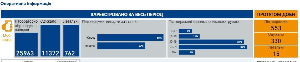 Коронавирус в Украине: заразились 553 украинца, фото-1