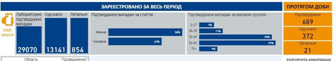 Коронавирус в Украине: новый рекорд суточной заболеваемости, фото-1