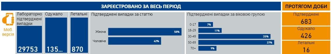 Сколько больных COVID-19 на 12 июня в Украине, фото-1