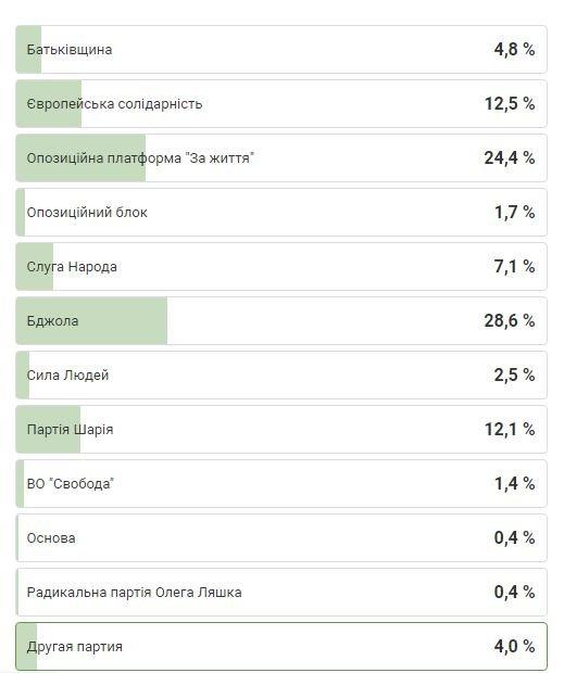 За какие партии будут голосовать жители Каменского на местных выборах: результаты опроса, фото-1