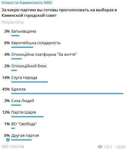 За какие партии будут голосовать жители Каменского на местных выборах: результаты опроса, фото-2