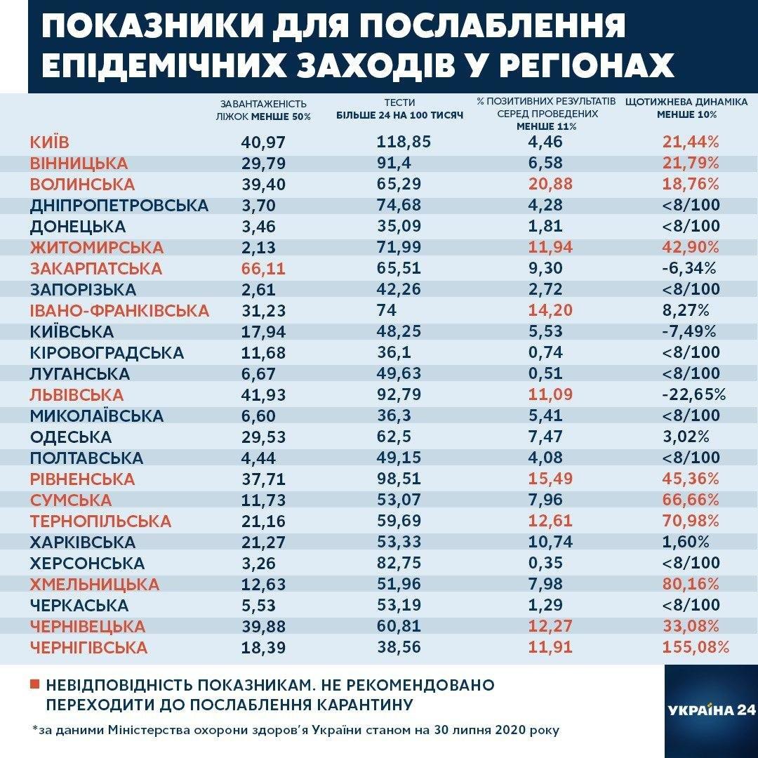 В каких областях Украины нельзя смягчить карантин, фото-1