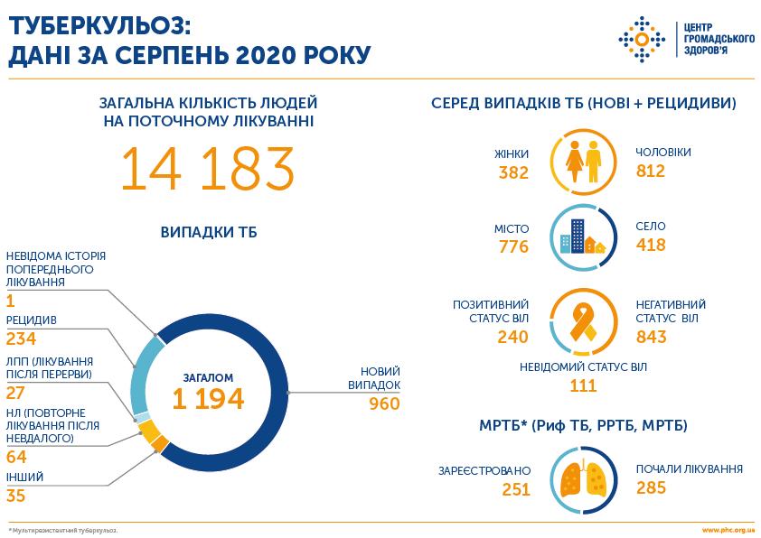 Сколько в Украине больных туберкулезом, фото-1