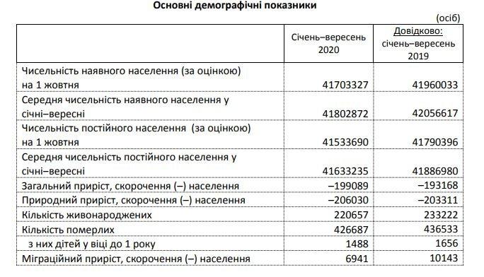 В Украине при COVID-19 умерло меньше людей, чем год назад, фото-1