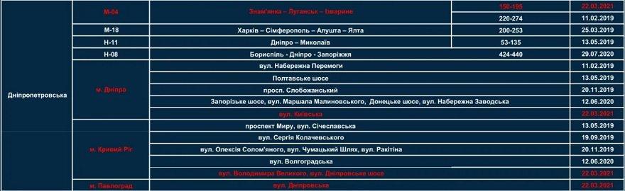22 марта на въезде в Днепр появятся полицейские с радарами: узнай, где именно, фото-1