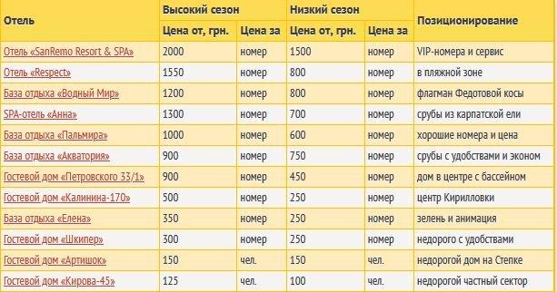 Цены в Кирилловке 2021