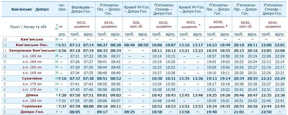 Расписание электричек Каменское - Днепр