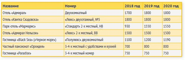 Цены в Скадовске 2021, kirillovka.ks.ua