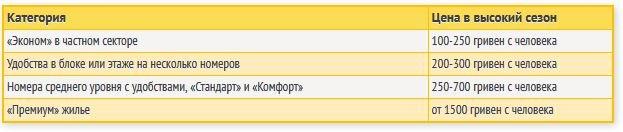 Цены в Железном Порту, kirillovka.ks.ua