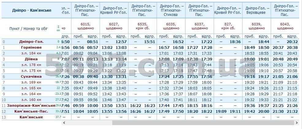Расписание электричек Каменское-Днепр: актуальные изменения на июнь, фото-2