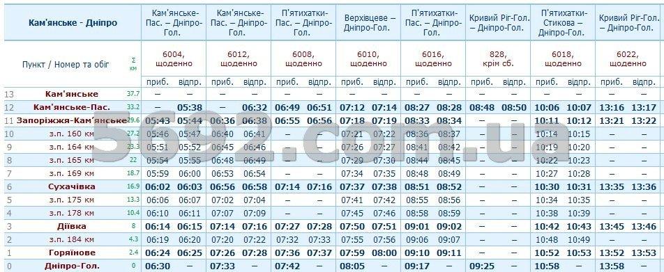 Расписание электричек Каменское-Днепр: актуальные изменения на июнь, фото-3