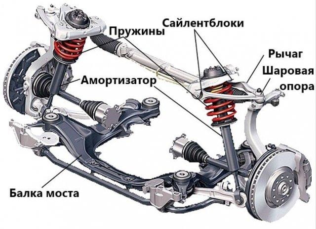 Когда нужно менять детали ходовой автомобиля